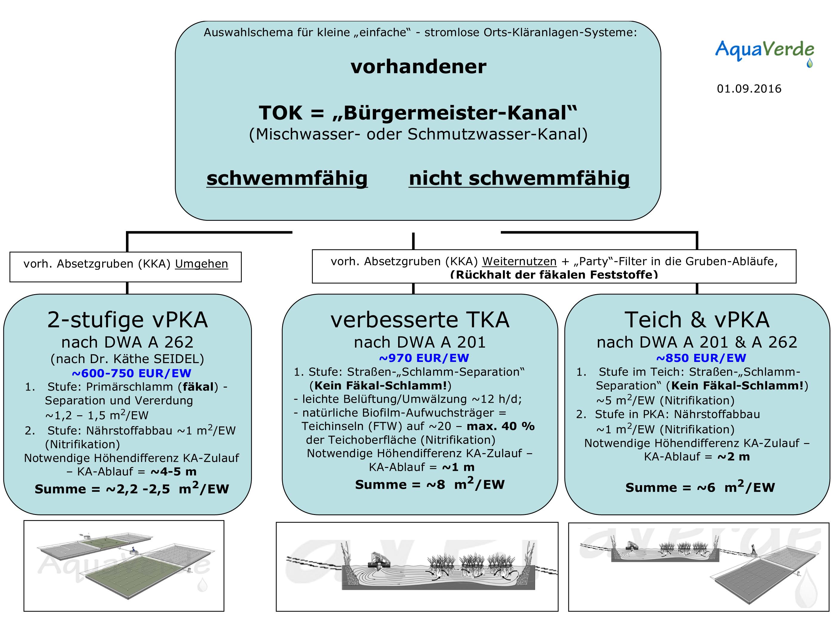 einfaches KA-Auswahlschema - www.Aqua-Verde.de
